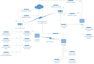 Drawing a Network Diagram